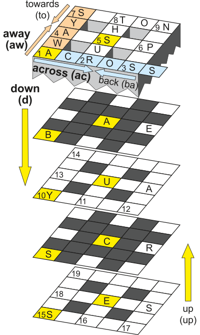3D cube showing clue directions